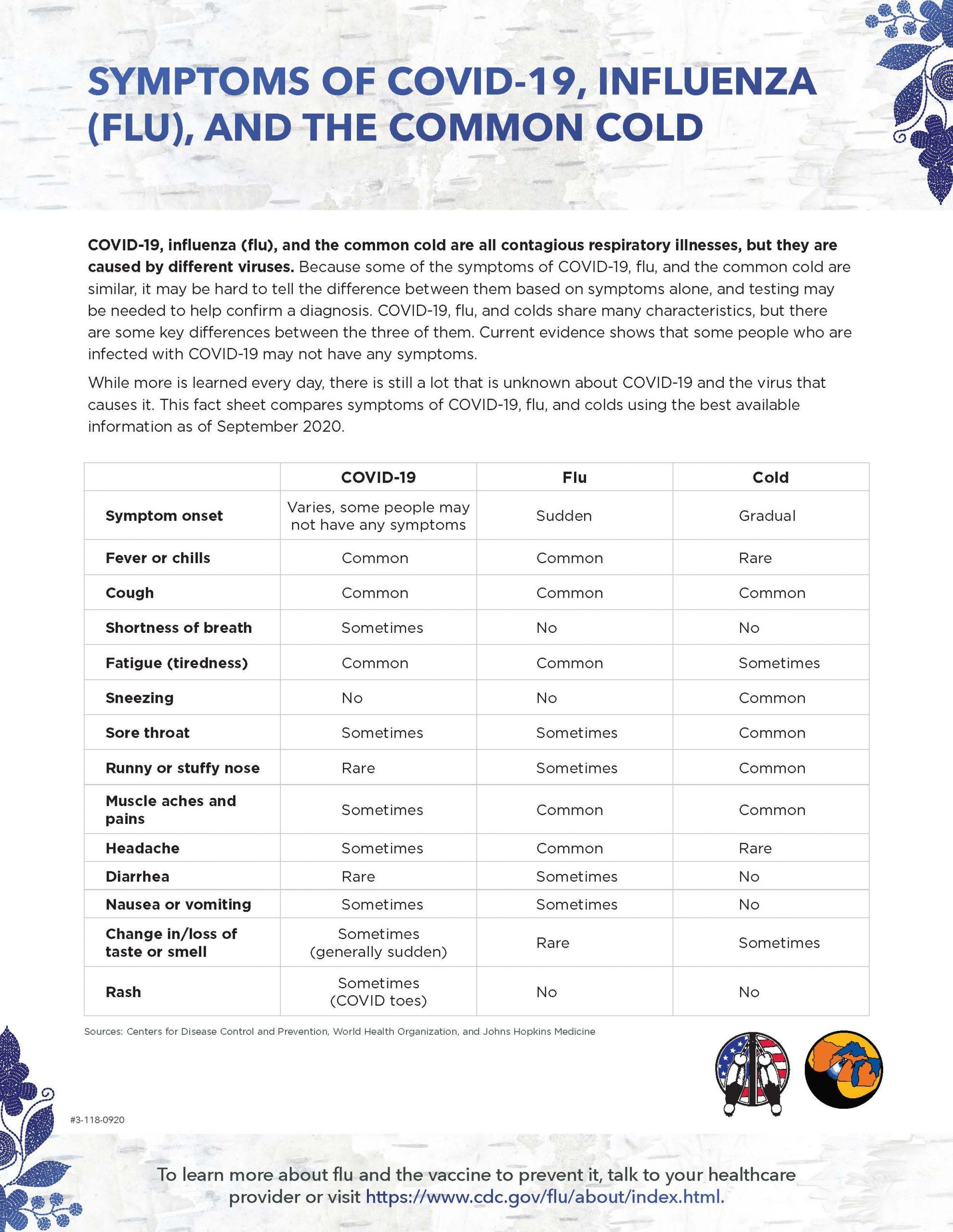 Flu, COVID, and Cold Symptom Comparison Factsheet